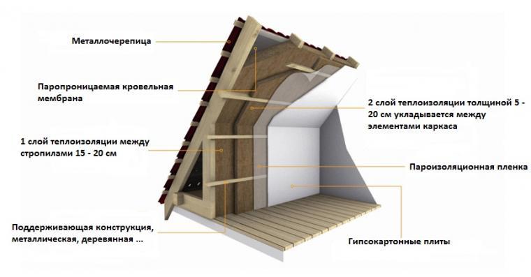 Тепло гидроизоляция производители жидкая теплоизоляция от плесени