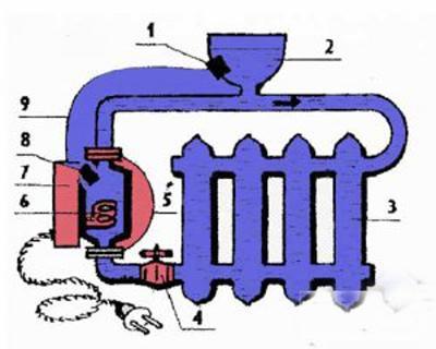 Электрокотел для теплого пола своими руками