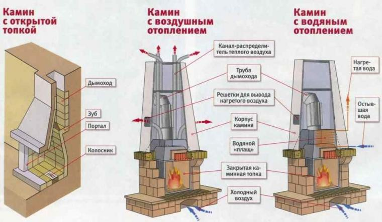 загородного дома: схема «