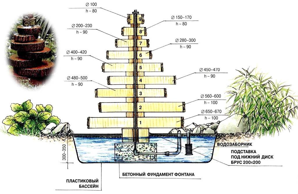 Мини фонтан своими руками фото 42