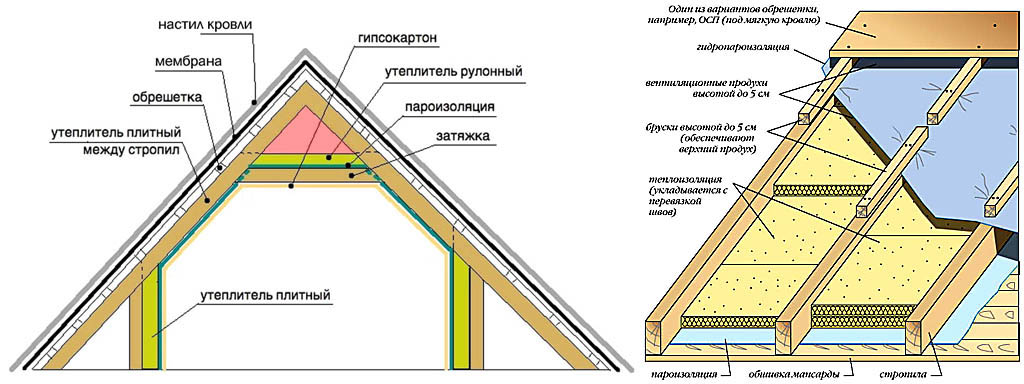 Двухскатная крыша утепленная своими руками 50