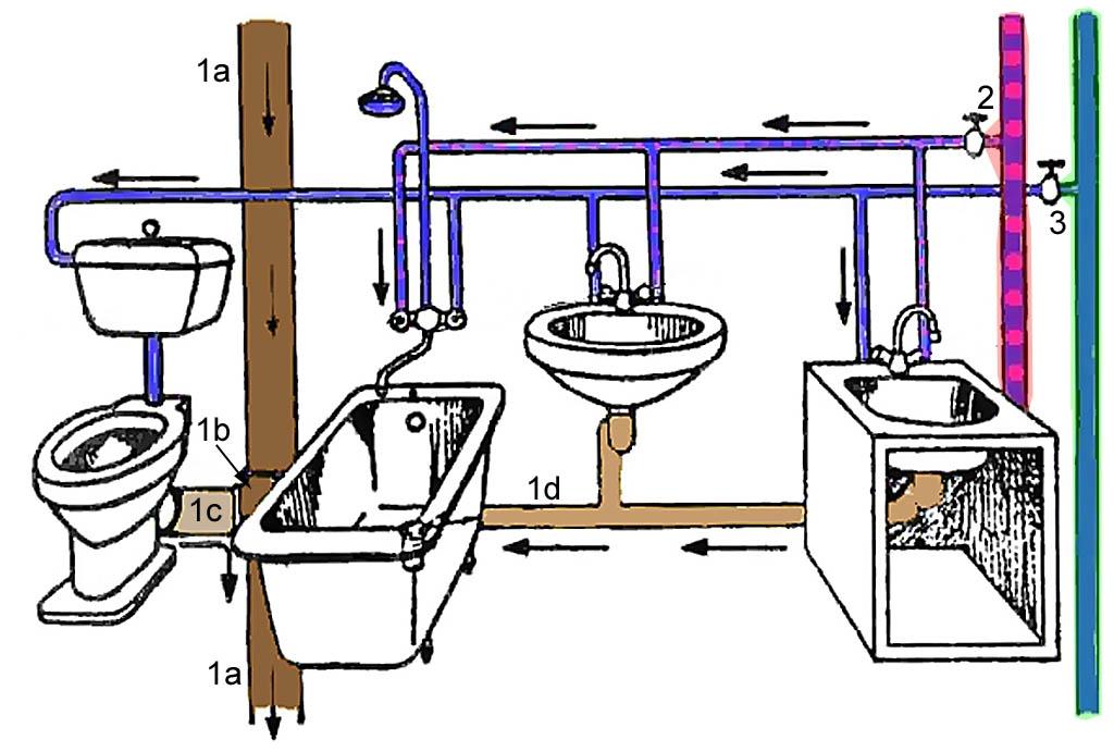 Схема внутренняя канализация в частном доме  схема 43