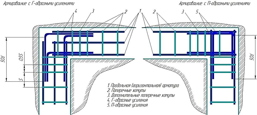 Как вязать углы в ленточном фундаменте