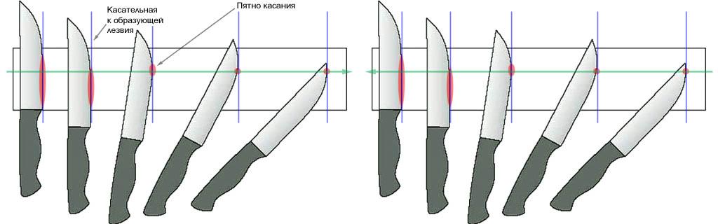 Как правильно наточить нож в домашних условиях бруском и другими способами